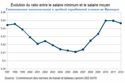средняя зарплата ученых в россии и сша в 2019 году